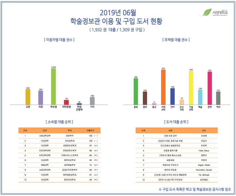 2019년 06월 학술정보관 이용 및 구입도서 현황.jpg