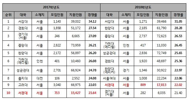 2018학년도 전국 최고 경쟁률 상위 10개 대학.jpg