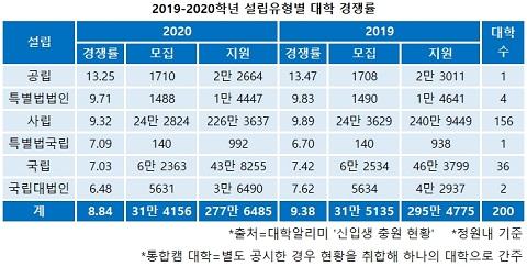 2019-2020학년 설립유형별 대학 경쟁률.jpg