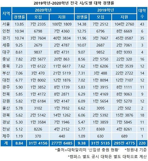 2019학년-2020학년도 전국 시&도별 대학 경쟁률.jpg