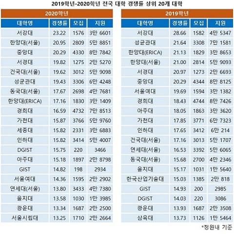 2019학년-2020학년 전국 대학 경쟁률 상위 20개 대학.jpg
