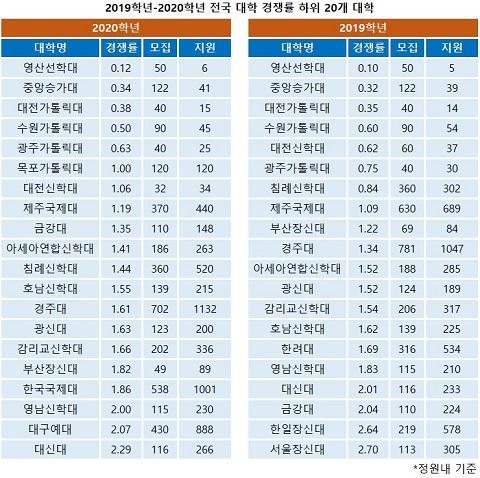 2019학년-2020학년 전국 대학 경쟁률 하위 20개 대학.jpg