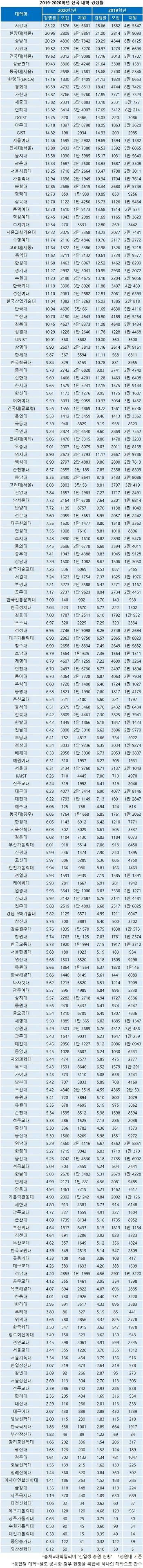 2019-2020학년 전국 대학 경쟁률.jpg