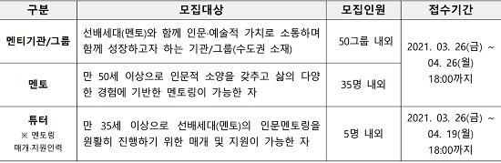 2021 찾아가는 인생나눔교실 수도권지역 참여자 모집정보.png